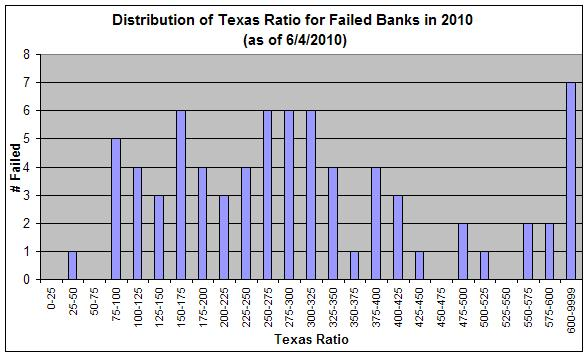 Texas Ratio Of Failed Banks In 2010 By Fdic Bank Closures And Analysis