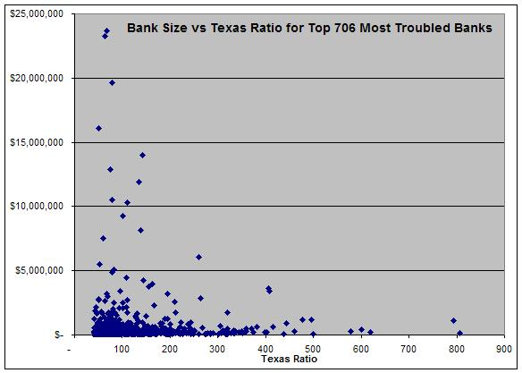 Bank Size vs Texas Ratio for troubled banks