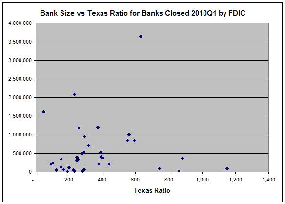 Bank Size vs Texas Ratio for failed banks