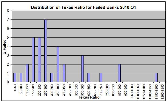 Failed Banks vs Texas Ratio Distribution 2010Q1